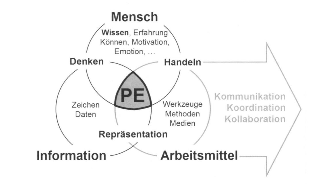 Logo Strategische Produktentwicklung
