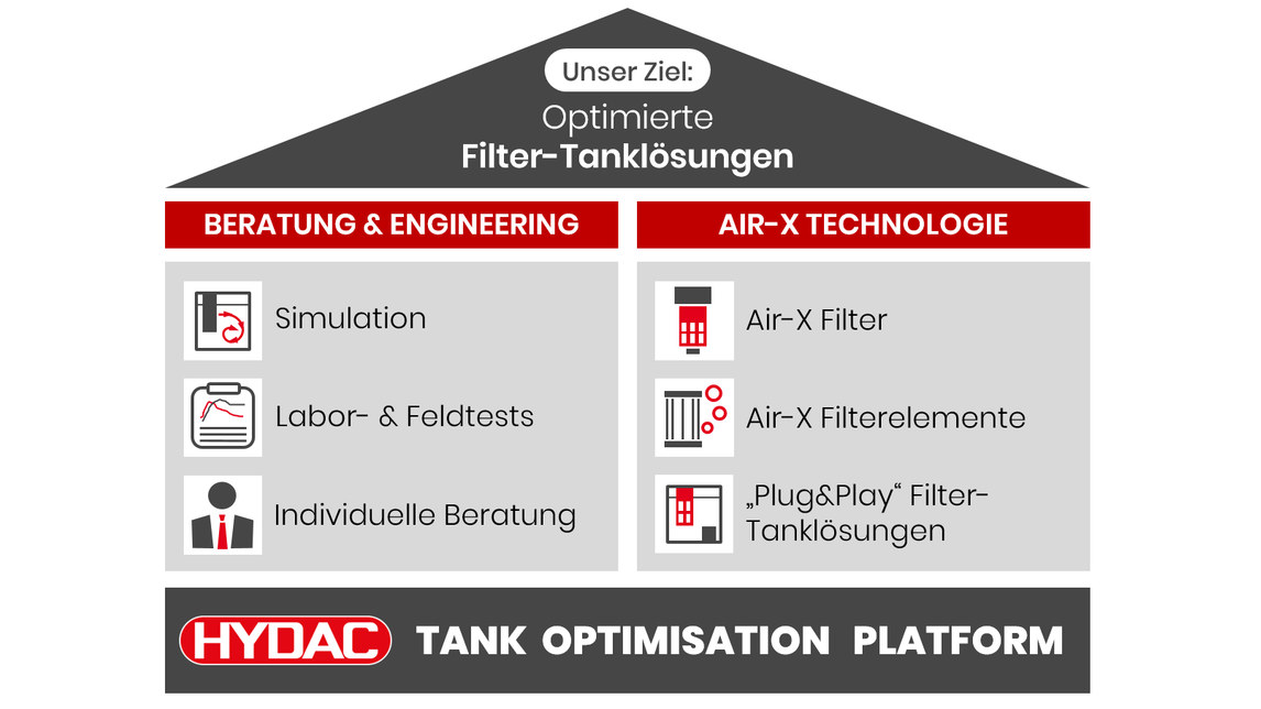 Logo HYDAC TOP: Tank Optimisation Platform