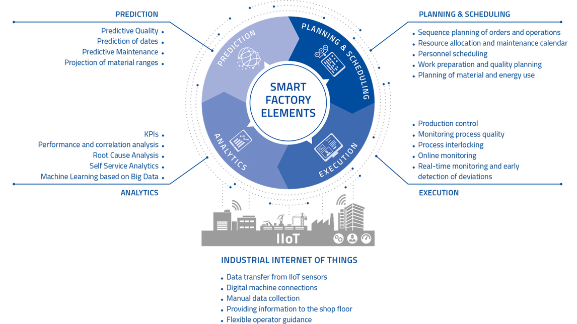 Logo Smart Factory Elements
