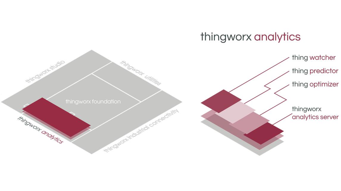 Logo ThingWorx Analytics