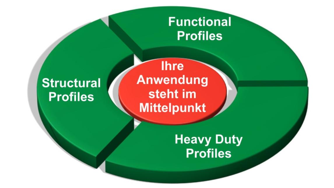 Logo Profile technology selection aid