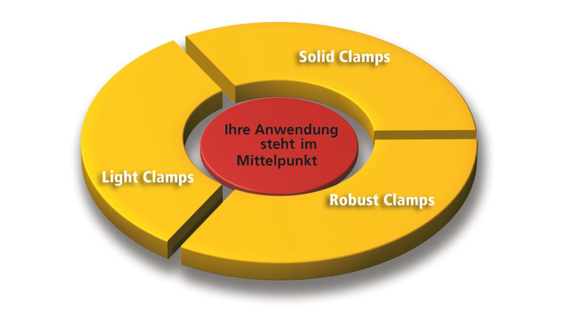 Logo Auswahlhilfe Rohr- / Klemmverbinder