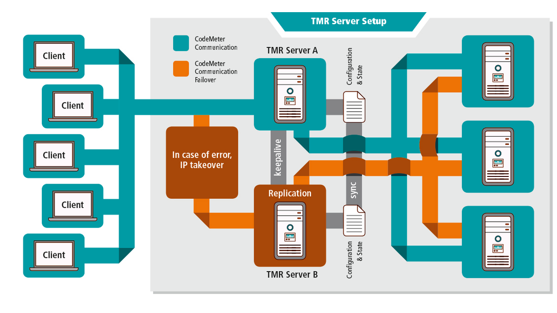 Logo CodeMeter Triple Mode Redundancy-Server