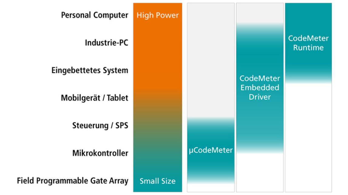 Logo CodeMeter µEmbedded
