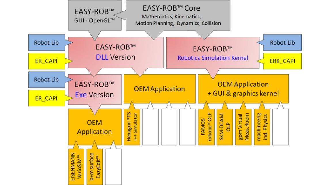 Logo EASY-ROB Framework