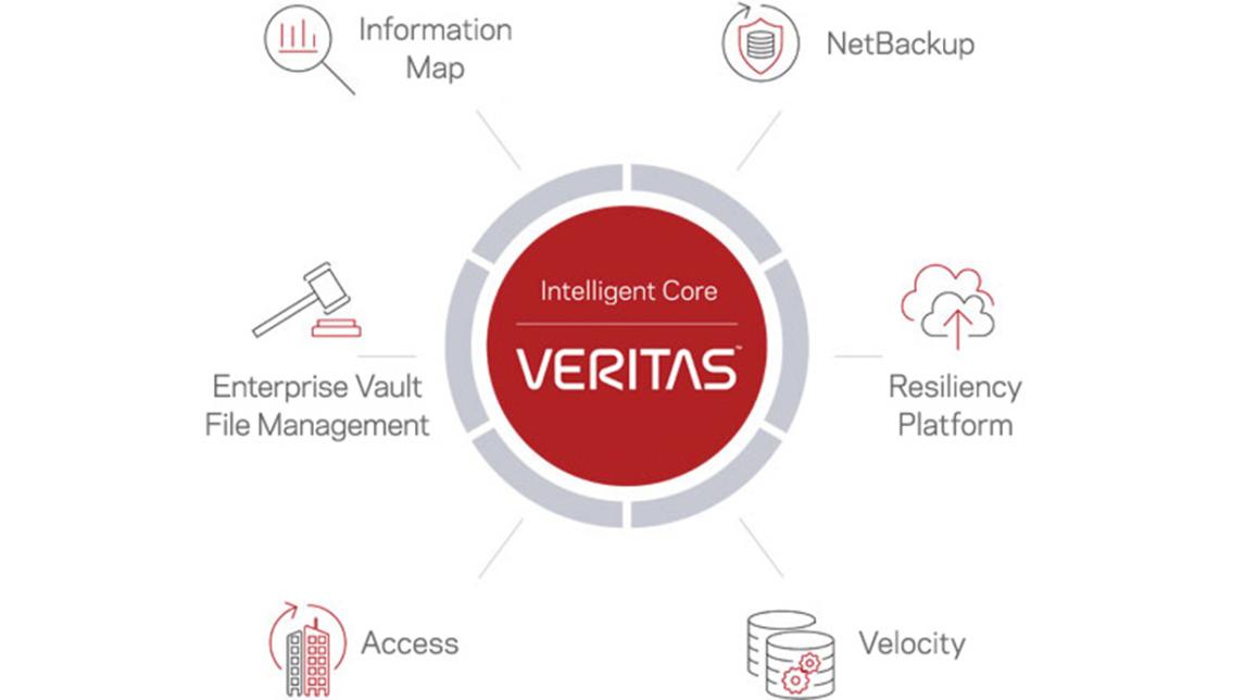 Logo VERITAS 360°