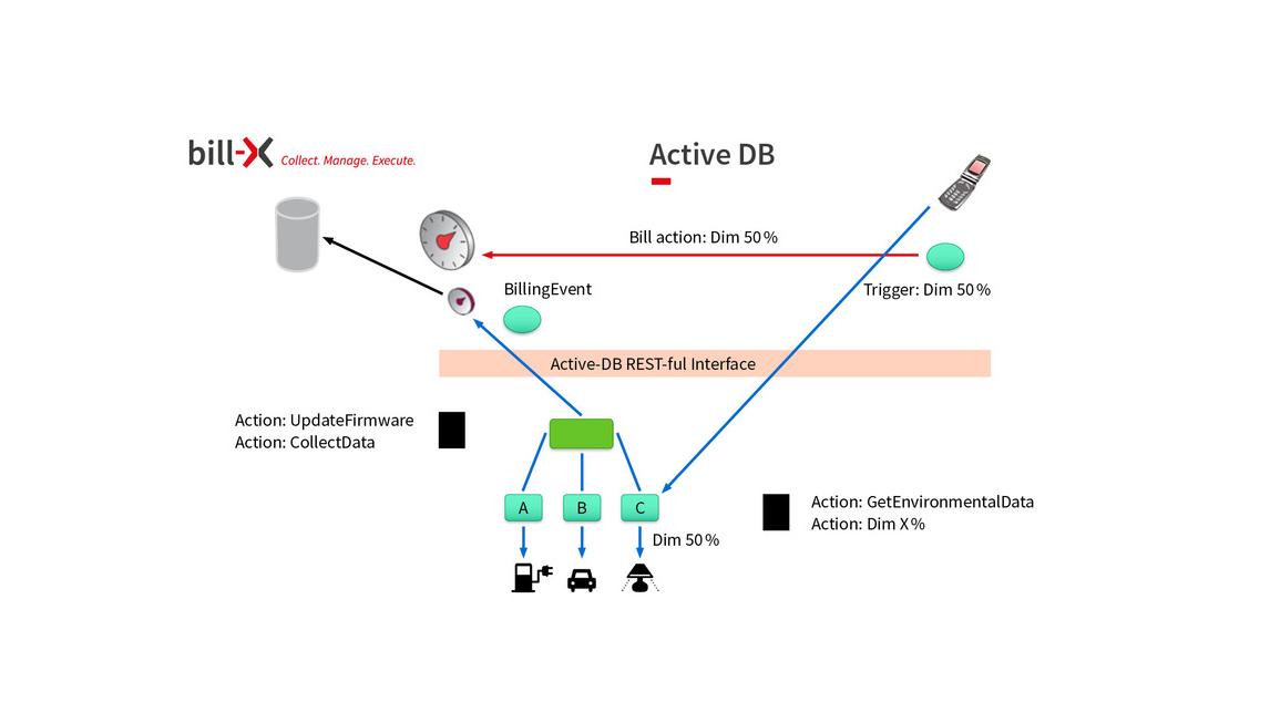 Logo Active-DB