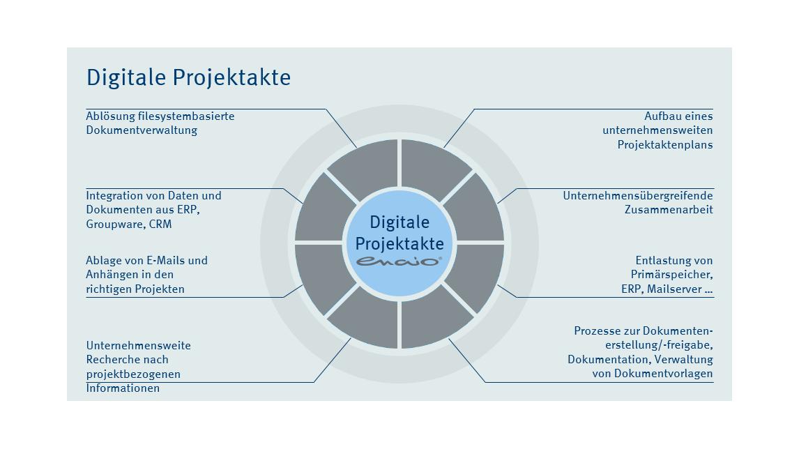 Logo Digitale Akten
