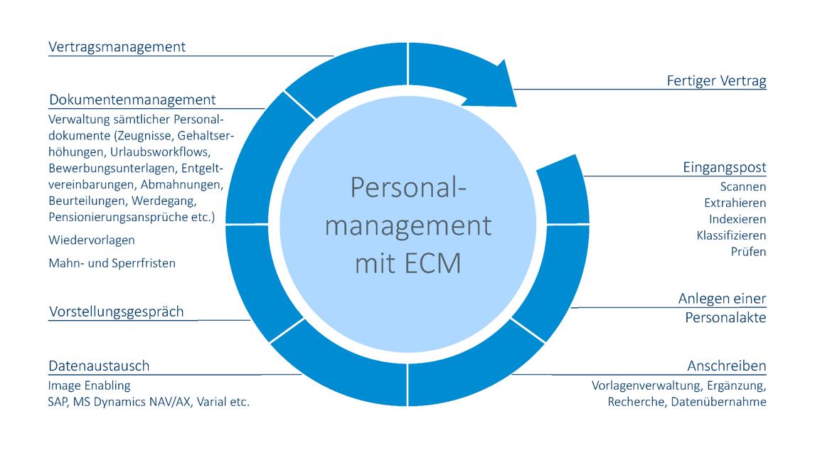 Logo Personalmanagement