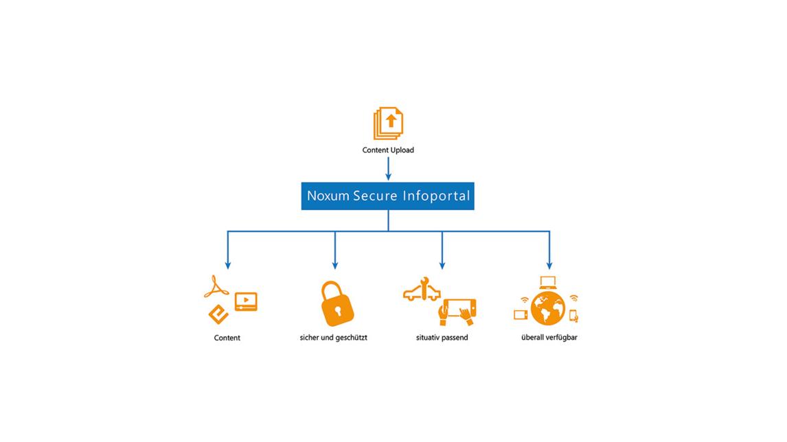 Logo Noxum Secure Infoportal