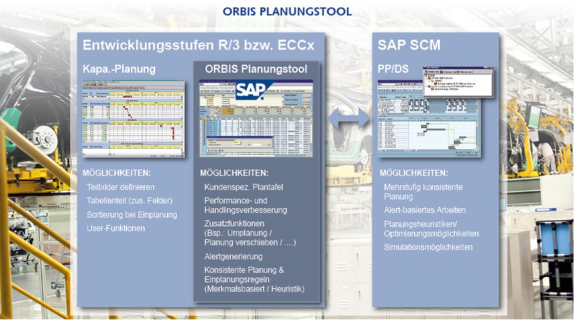 Logo ORBIS Planning Tool
