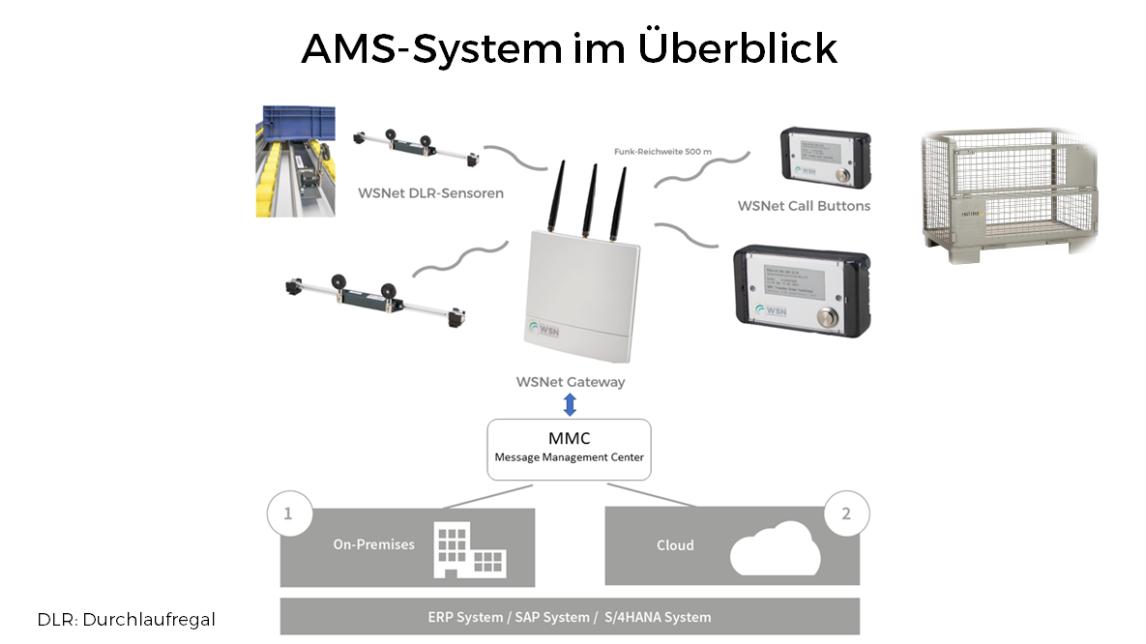 Logo AMS - Automatisierter Materialnachschub