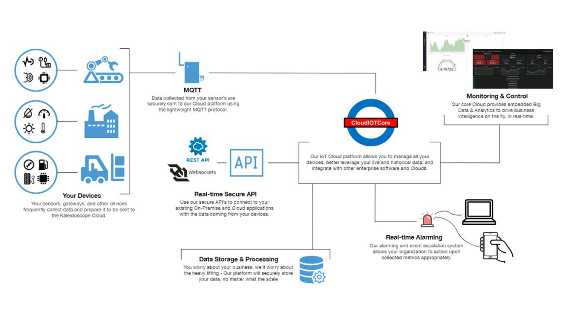 Logo Cloud IOT platform for Smart industry