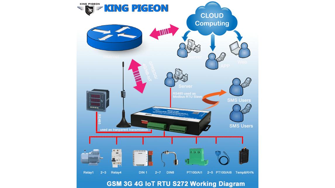 Logo GSM 3G 4G M2M RTU