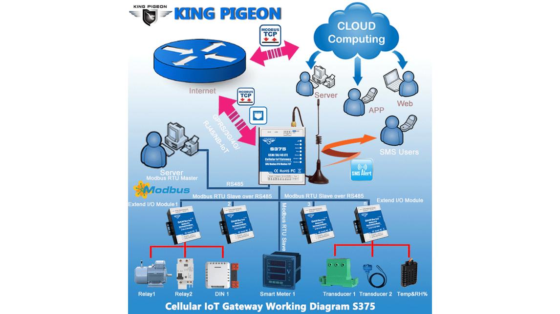 Logo GSM GPRS 3G 4G LTE Cellular IoT Gateway