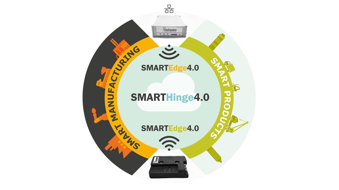 Logo SMARTHinge4.0