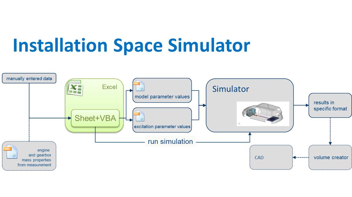 Logo Kundenspezifische Simulationssoftware