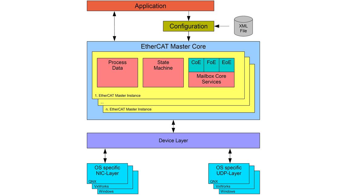 Logo EtherCAT Master