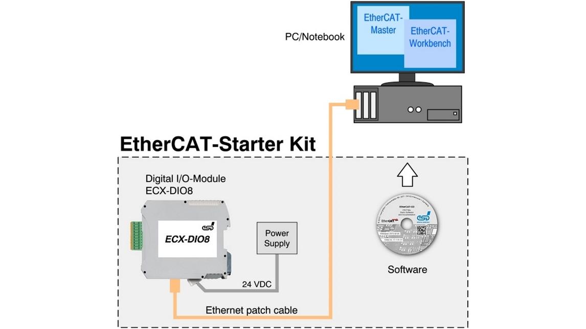 Logo EtherCAT Starterkit