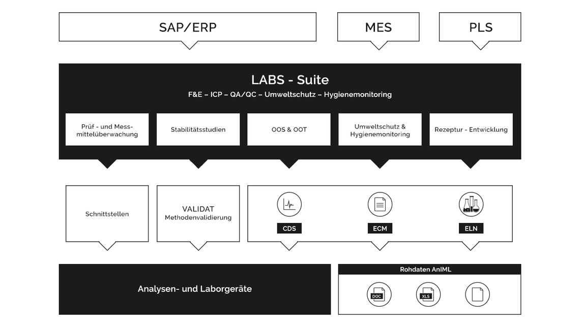 Logo LABSSuite experts in laboratory software