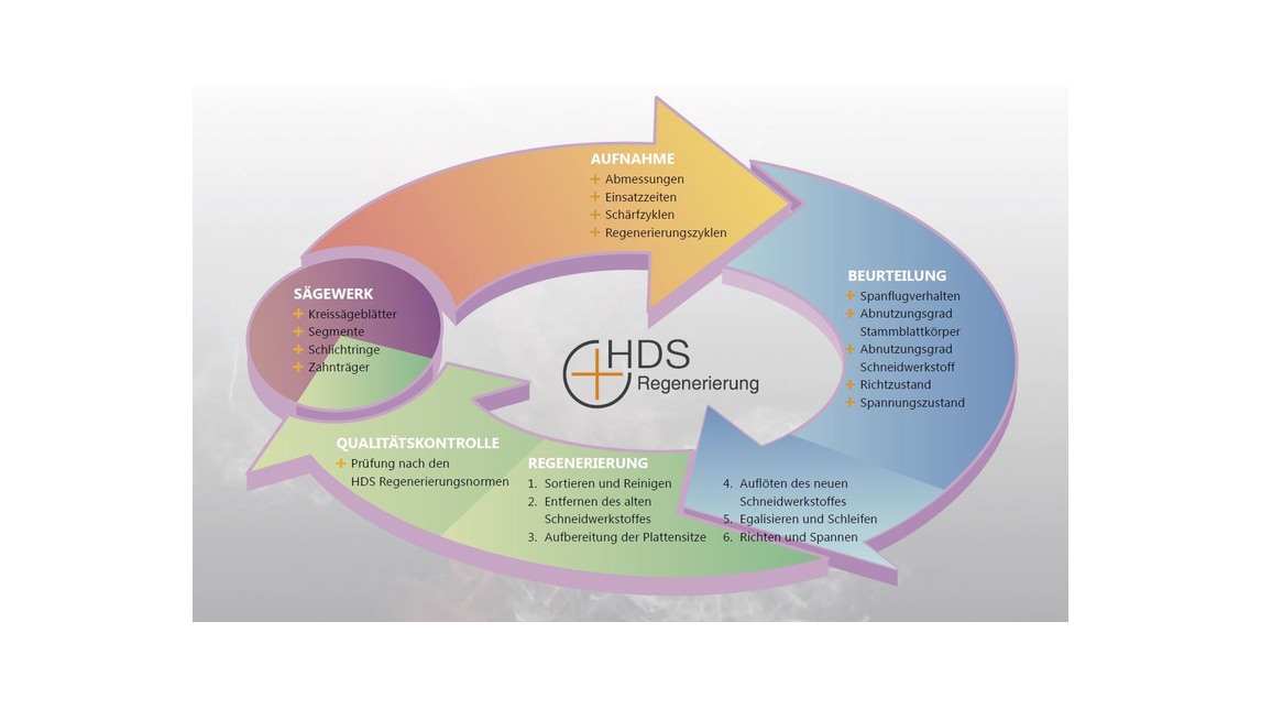 Logo HDS . REGENERATION / MAINTENANCE