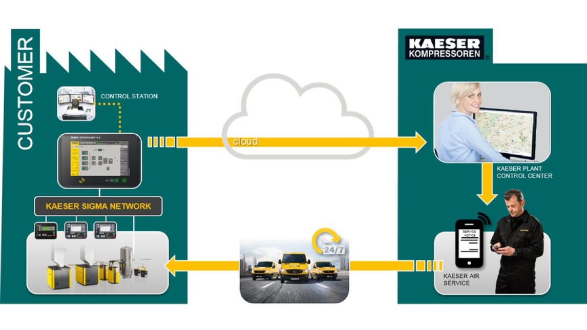 Logo Kaeser Sigma Smart Air