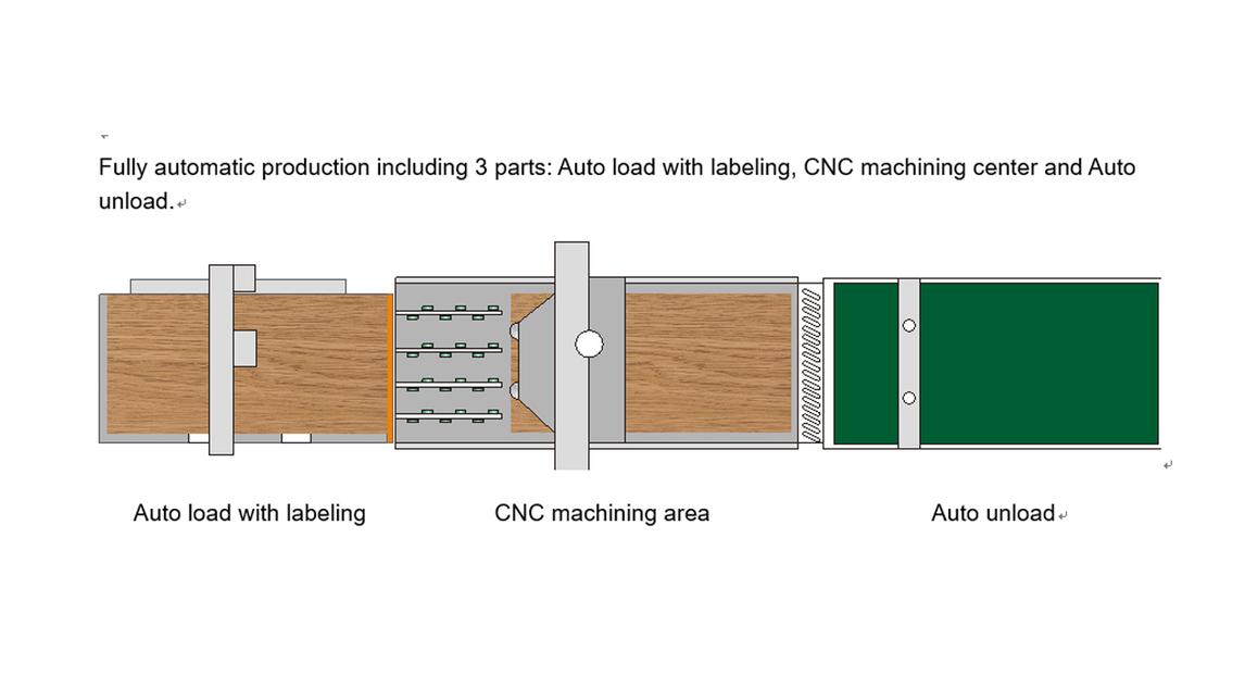 Logo AL+UL CNC Nesting Line NCG3021L