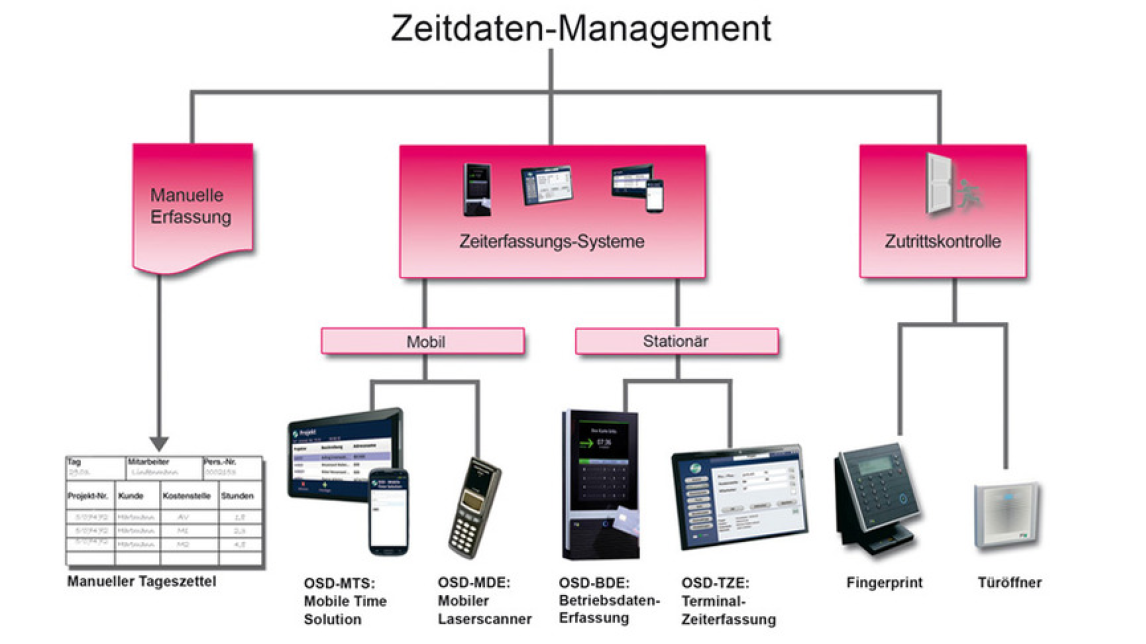 Logo OSD Time data management