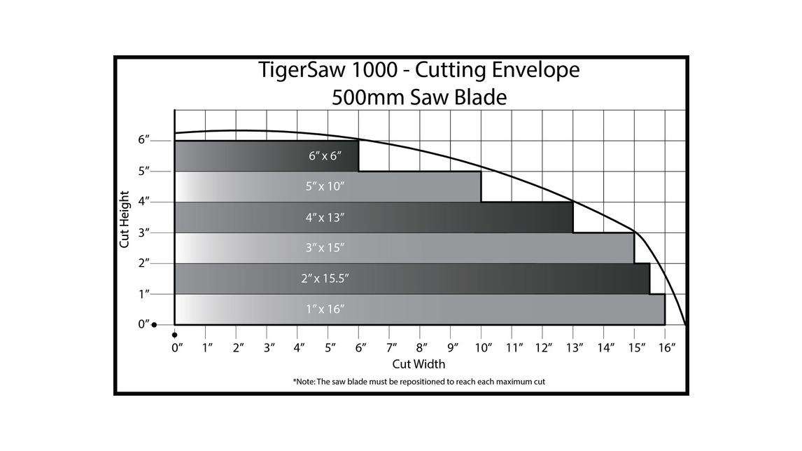 Logo TigerSaw1000